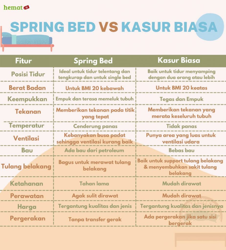perbedaan kasur busa vs spring bed kelebihan dan kekurangannya