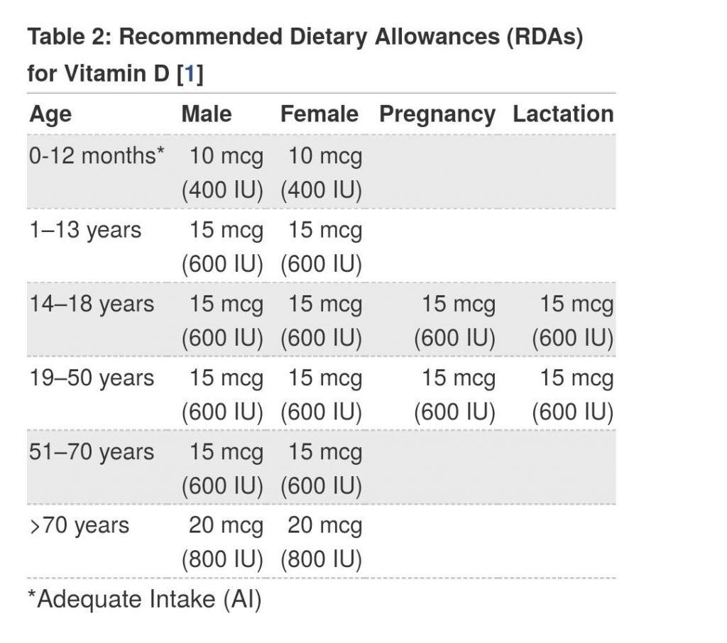 tabel rekomendasi dosis harian vitamin D berdasarkan Recommended Dietary Allowances (RDAs) dari National Institutes of Health (NIH)